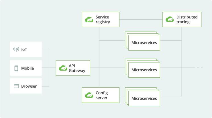 微服务应用(十五):一台服务器重启导致 Redis 集群宕机所有业务不可用问题分析