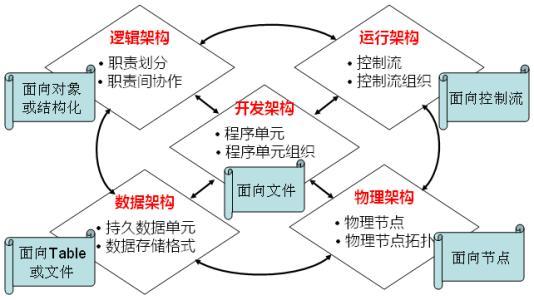 架构系列(一):大型网站架构演化历程