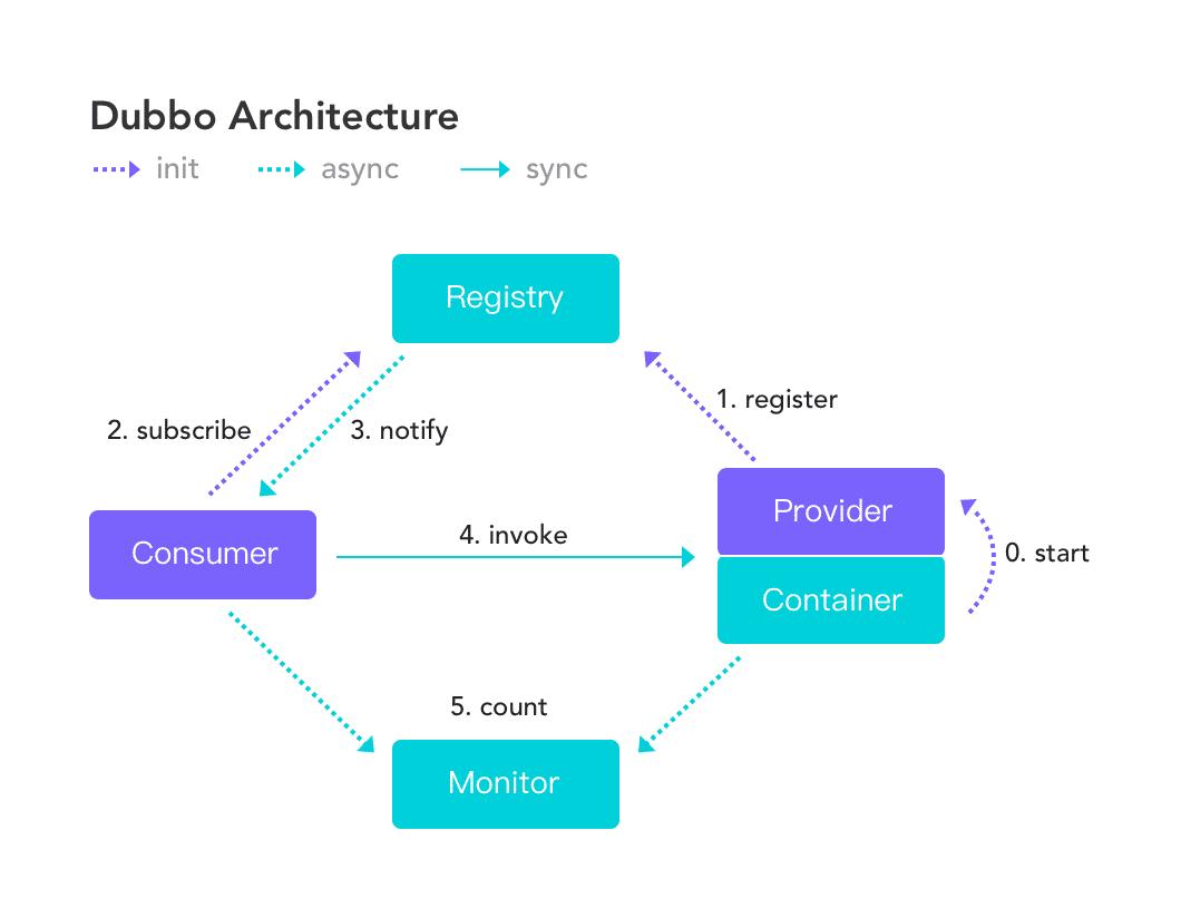 Dubbo系列(一):RPC调用与Dubbo架构及特点说明