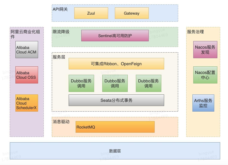 Spring Cloud Alibaba系列(一):各组件及主要功能, 与原生组件对应关系